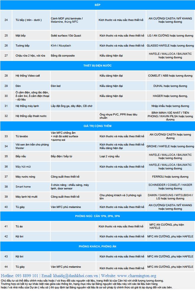 Cập nhật vật liệu bàn giao dự ánCăn hộ nghỉ dưỡng  Aria Da Nang Hotel & Resort