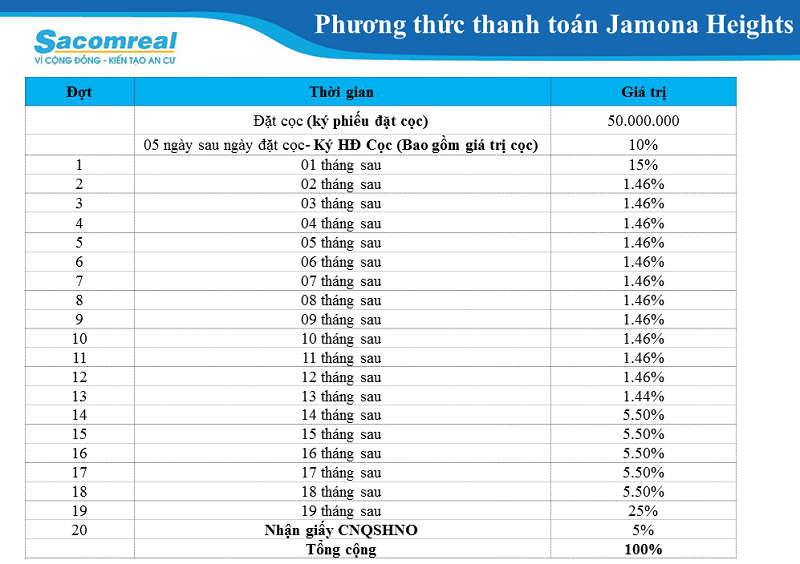 Phương thức thanh toán Jamona Heights